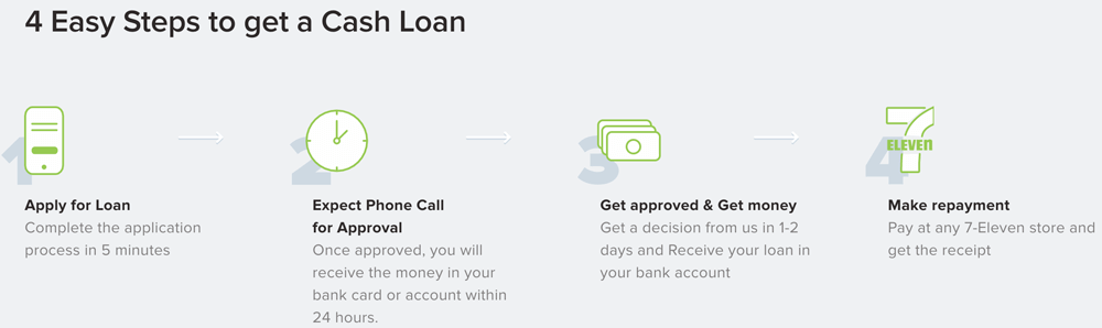 Steps to get a Loan